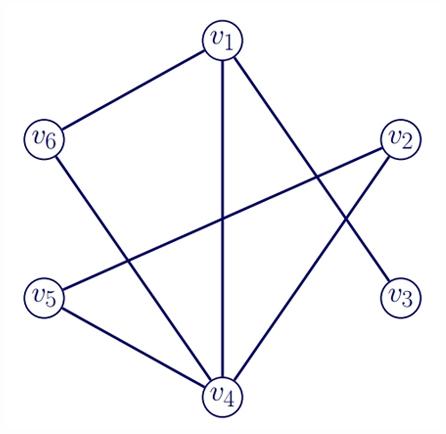 Exemplo bastante simples de grafo, no qual os seis círculos representam os vértices conectados entre si por meio de arestas. Imagem: Remco van der Hofstad