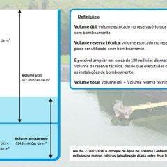 Grande São Paulo atinge mais da metade do volume operacional de água