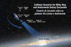Ilustração mostra os caminhos da colisão da Via Láctea e a galáxia de Andrômeda. As galáxias estão se movendo em uma em direção a outra, sob a força inexorável da gravidade que existe entre elas. Também é mostrada uma galáxia menor, conhecida como Triângulo, que deve se juntar ao encontro. Crédito foto: NASA; ESA; A. Feild e R. van der Marel, STScI