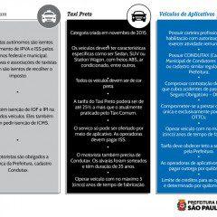 Entenda as diferenças entre táxis brancos, táxis pretos e aplicativos