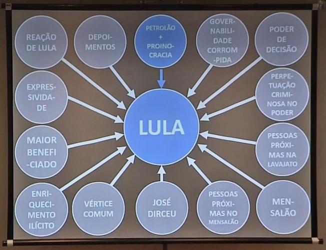 Gráfico do MPF, mostra Lula no centro do poder criminoso instituído no país. Imagem: reprodução TV