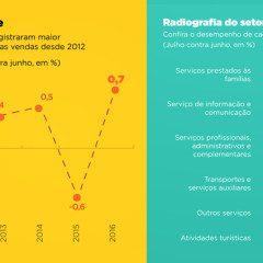 Setor de serviço tem crescimento recorde em julho