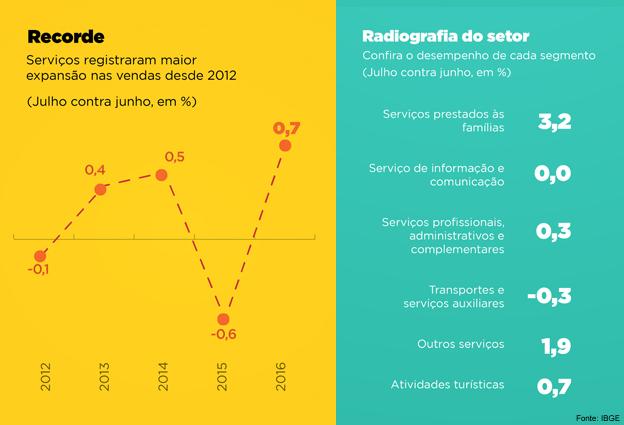 Gráfico mostra evolução do setor de serviços. Imagem: Portal Brasil / Reprodução