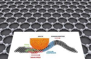 Acima, deformação da folha de grafeno pela ponta do microscópio de força atômica (imagem: Scientific Reports) e, no fundo da imagem, a estrutura cristalina ideal de grafeno que tem o formato de uma grelha hexagonal. Imagem:  AlexanderAlUS via Wikicommons