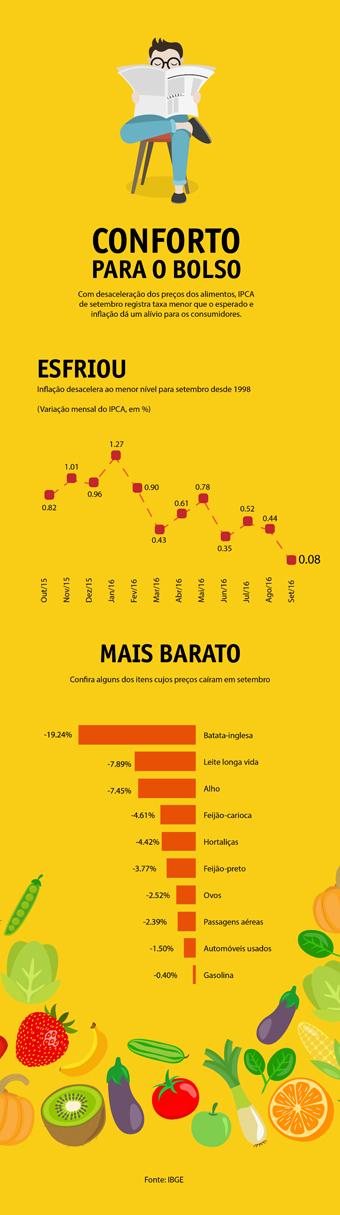 Arte: Portal Brasil