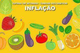 IPCA: Taxa de inflação cai ao menor nível no mês de setembro desde 1998
