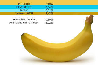 Em fevereiro IPCA-15 sobe 0,23%, fechando em 0,54%
