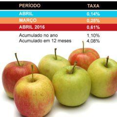 IPCA de abril fica em 0,14%, divulga o IBGE