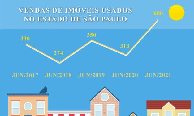 Vendas e locações de imóveis crescem em junho, mostra pesquisa CRECISP